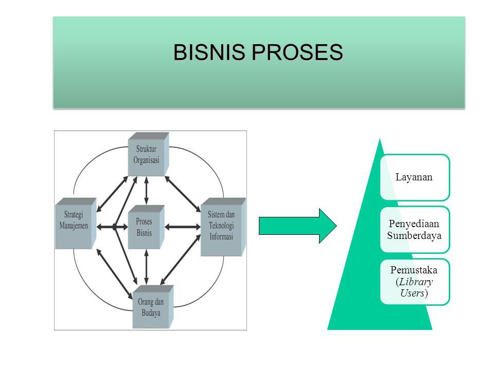 KOMINFO BISNIS PROSES Layanan Penyediaan Sumberdaya Pemustaka (Library Users)