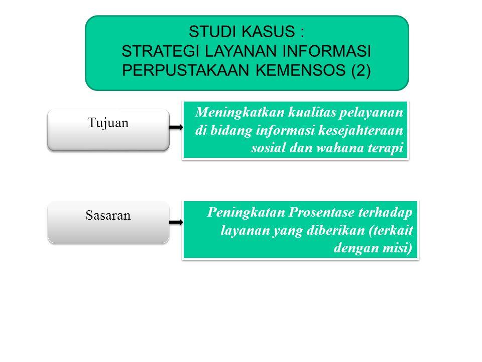 KOMINFO STUDI KASUS : STRATEGI LAYANAN INFORMASI PERPUSTAKAAN KEMENSOS (3) Kekuatan Kelemahan Kondisi Internal Peluang Tantangan Kondisi Eksternal