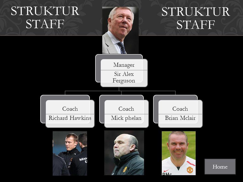 Manager Sir Alex Ferguson Coach Richard Hawkins Coach Mick phelan Coach Brian Mclair STRUKTUR STAFF Home STRUKTUR STAFF