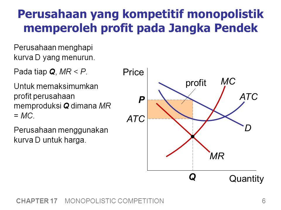 6 CHAPTER 17 MONOPOLISTIC COMPETITION profit ATC P Perusahaan yang kompetitif monopolistik memperoleh profit pada Jangka Pendek Perusahaan menghapi kurva D yang menurun.