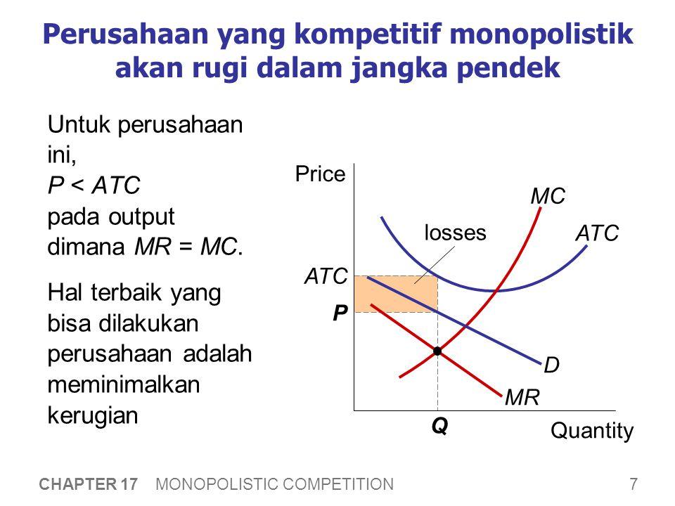 7 CHAPTER 17 MONOPOLISTIC COMPETITION losses Perusahaan yang kompetitif monopolistik akan rugi dalam jangka pendek Untuk perusahaan ini, P < ATC pada output dimana MR = MC.