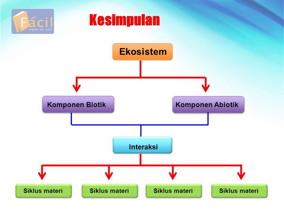 Kesimpulan Komponen Abiotik Interaksi Ekosistem Komponen Biotik Siklus materi