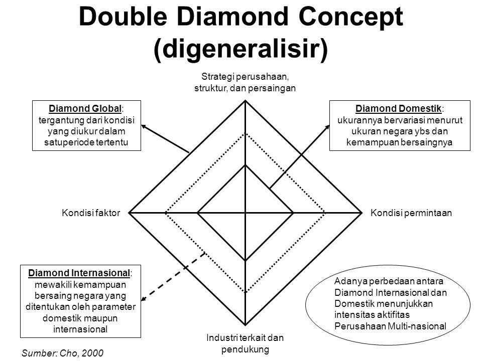 Double Diamond Concept (digeneralisir) Strategi perusahaan, struktur, dan persaingan Industri terkait dan pendukung Kondisi permintaanKondisi faktor Diamond Internasional: mewakili kemampuan bersaing negara yang ditentukan oleh parameter domestik maupun internasional Diamond Global: tergantung dari kondisi yang diukur dalam satuperiode tertentu Diamond Domestik: ukurannya bervariasi menurut ukuran negara ybs dan kemampuan bersaingnya Adanya perbedaan antara Diamond Internasional dan Domestik menunjukkan intensitas aktifitas Perusahaan Multi-nasional Sumber: Cho, 2000