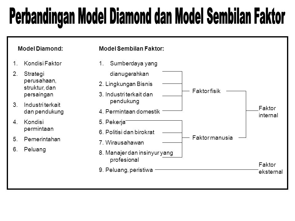 Model Diamond:Model Sembilan Faktor: 1.Kondisi Faktor 2.Strategi perusahaan, struktur, dan persaingan 3.Industri terkait dan pendukung 4.Kondisi permintaan 5.Pemerintahan 6.Peluang 1.Sumberdaya yang dianugerahkan 2.