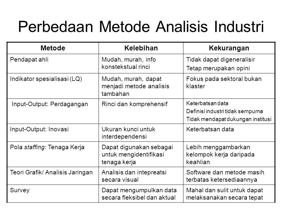 Perbedaan Metode Analisis Industri MetodeKelebihanKekurangan Pendapat ahliMudah, murah, info konstekstual rinci Tidak dapat digeneralisir Tetap merupakan opini Indikator spesialisasi (LQ)Mudah, murah, dapat menjadi metode analisis tambahan Fokus pada sektoral bukan klaster Input-Output: PerdaganganRinci dan komprehensif Keterbatsan data Definisi industri tidak sempurna Tidak mendapat dukungan institusi Input-Output: InovasiUkuran kunci untuk interdependensi Keterbatsan data Pola staffing: Tenaga KerjaDapat digunakan sebagai untuk mengidentifikasi tenaga kerja Lebih menggambarkan kelompok kerja daripada keahlian Teori Grafik/ Analisis JaringanAnalisis dan intepreatsi secara visual Software dan metode masih terbatas ketersediaannya SurveyDapat mengumpulkan data secara fleksibel dan aktual Mahal dan sulit untuk dapat melaksanakan secara tepat