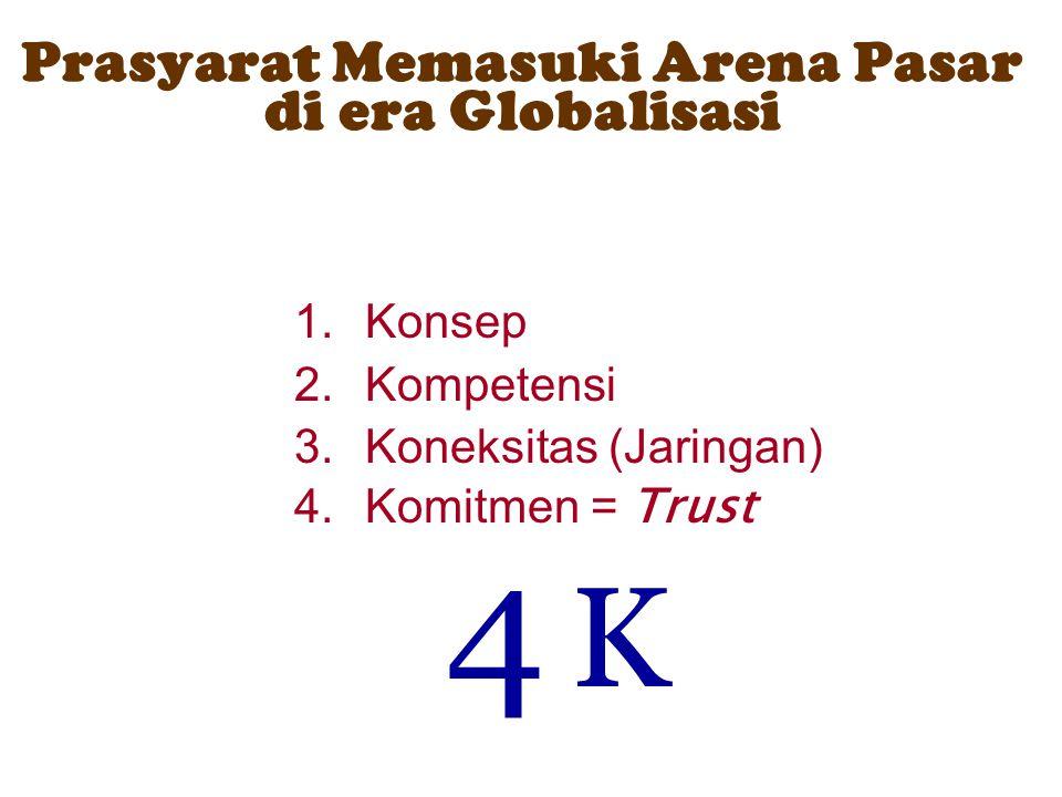 Prasyarat Memasuki Arena Pasar di era Globalisasi 1.Konsep 2.Kompetensi 3.Koneksitas (Jaringan) 4.Komitmen = Trust 4 K4 K