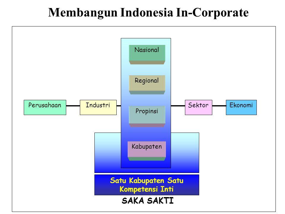 Nasional Regional Propinsi Kabupaten PerusahaanSektorEkonomi Satu Kabupaten Satu Kompetensi Inti Industri SAKA SAKTI Membangun Indonesia In-Corporate