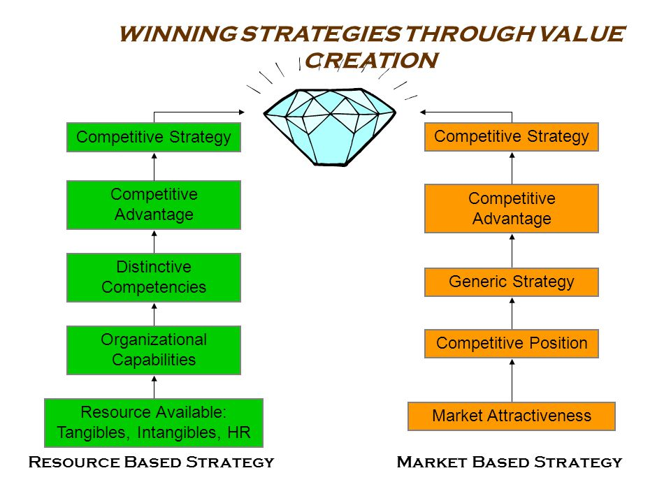 WINNING STRATEGIES THROUGH VALUE CREATION Competitive Strategy Competitive Advantage Distinctive Competencies Generic Strategy Organizational Capabili