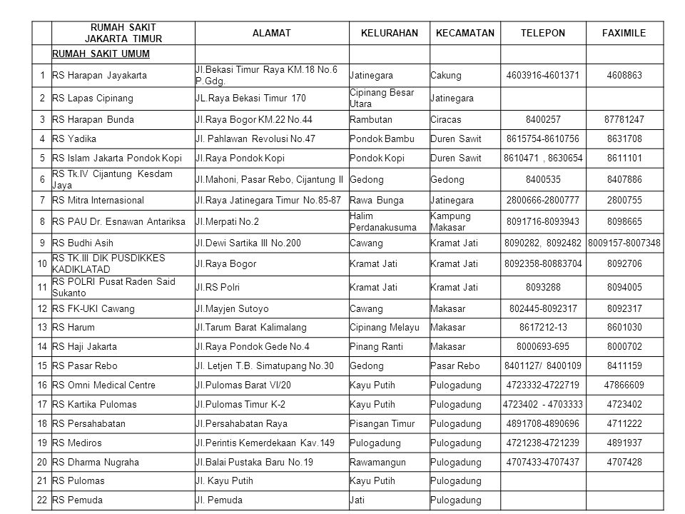 RUMAH SAKIT JAKARTA TIMUR ALAMATKELURAHANKECAMATANTELEPONFAXIMILE RUMAH SAKIT UMUM 1RS Harapan Jayakarta Jl.Bekasi Timur Raya KM.18 No.6 P.Gdg. Jatine