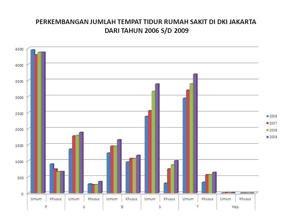 PERKEMBANGAN JUMLAH TEMPAT TIDUR RUMAH SAKIT DI DKI JAKARTA DARI TAHUN 2006 S/D 2009