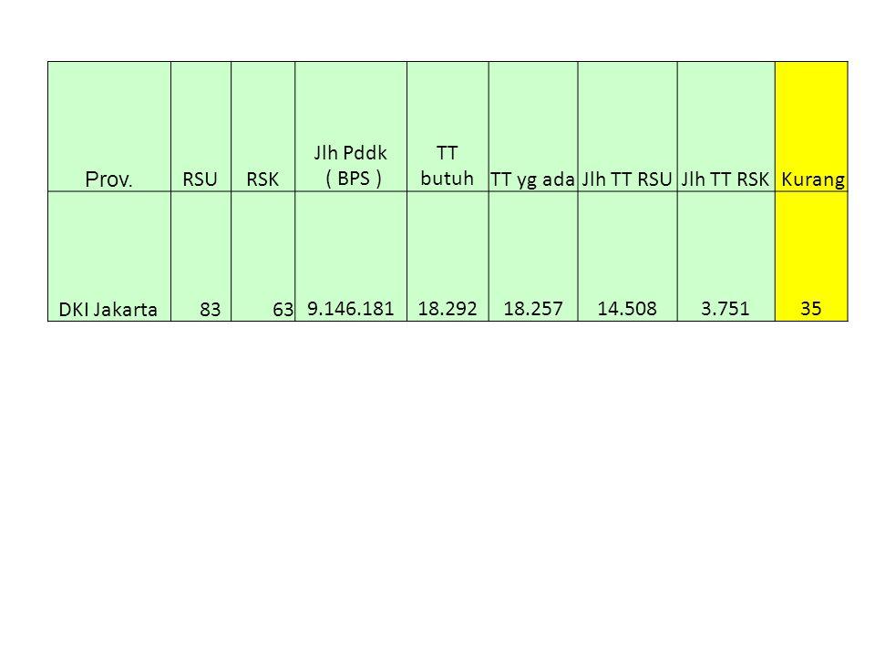 Prov. RSURSK Jlh Pddk ( BPS ) TT butuhTT yg adaJlh TT RSUJlh TT RSK Kurang DKI Jakarta 83 63 9.146.181 18.292 18.257 14.508 3.751 35