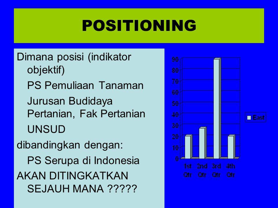POSITIONING Dimana posisi (indikator objektif) PS Pemuliaan Tanaman Jurusan Budidaya Pertanian, Fak Pertanian UNSUD dibandingkan dengan: PS Serupa di