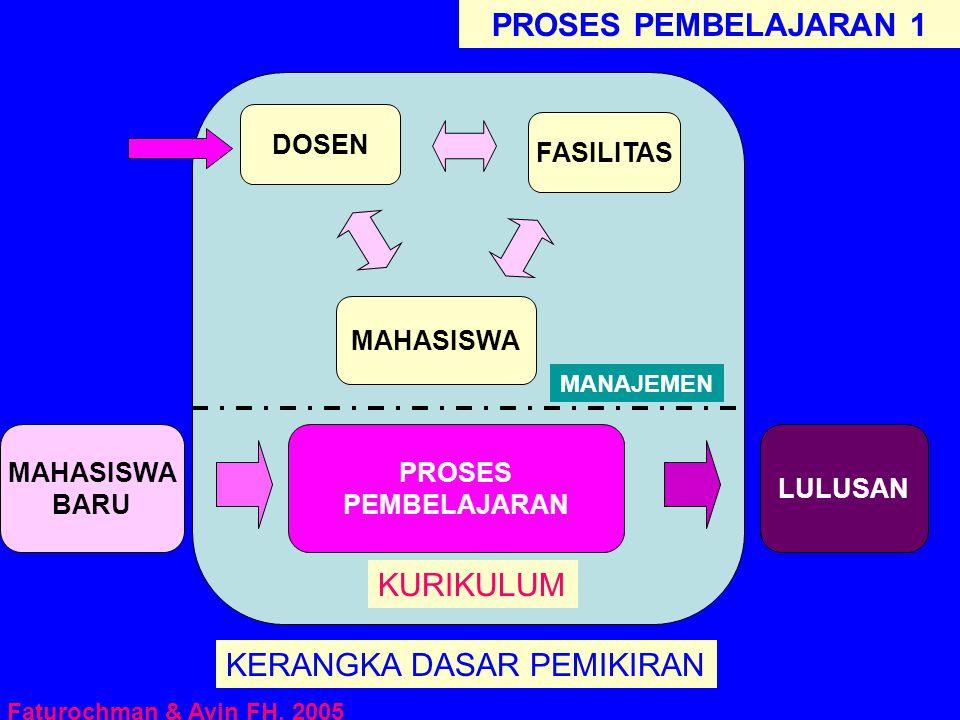 MAHASISWA BARU KERANGKA DASAR PEMIKIRAN LULUSAN PROSES PEMBELAJARAN FASILITAS DOSEN KURIKULUM Faturochman & Avin FH, 2005 PROSES PEMBELAJARAN 1 MAHASI