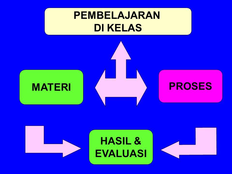 PEMBELAJARAN DI KELAS MATERI PROSES HASIL & EVALUASI