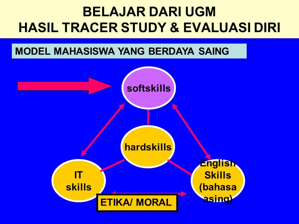 BELAJAR DARI UGM HASIL TRACER STUDY & EVALUASI DIRI softskills hardskills English Skills (bahasa asing) IT skills ETIKA/ MORAL MODEL MAHASISWA YANG BE