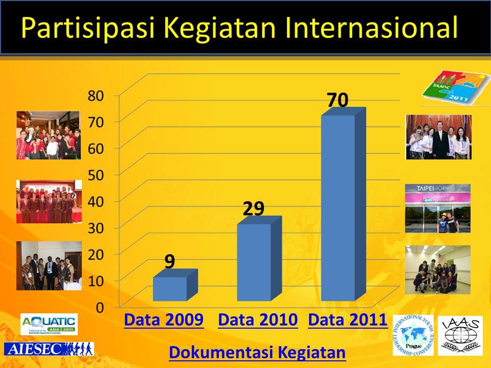 7 Partisipasi Kegiatan Internasional Data 2009Data 2010Data 2011 Dokumentasi Kegiatan
