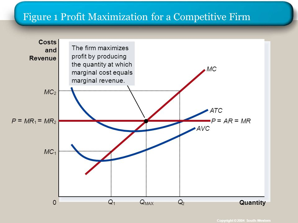 Figure 1 Profit Maximization for a Competitive Firm Copyright © 2004 South-Western Quantity 0 Costs and Revenue MC ATC AVC MC 1 Q 1 2 Q 2 The firm max