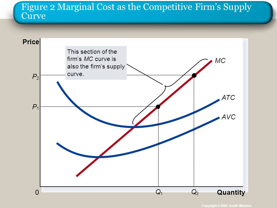 Figure 2 Marginal Cost as the Competitive Firm's Supply Curve Copyright © 2004 South-Western Quantity 0 Price MC ATC AVC P 1 Q 1 P 2 Q 2 This section