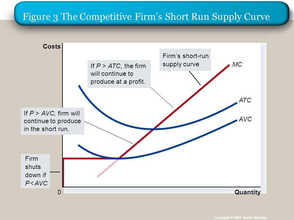 Perusahaan dlm Jangka Panjang Keputusan untuk Keluar atau Masuk Pasar Dalam jangka panjang, perusahaan keluar jika penerimaan kurang dari biaya total.