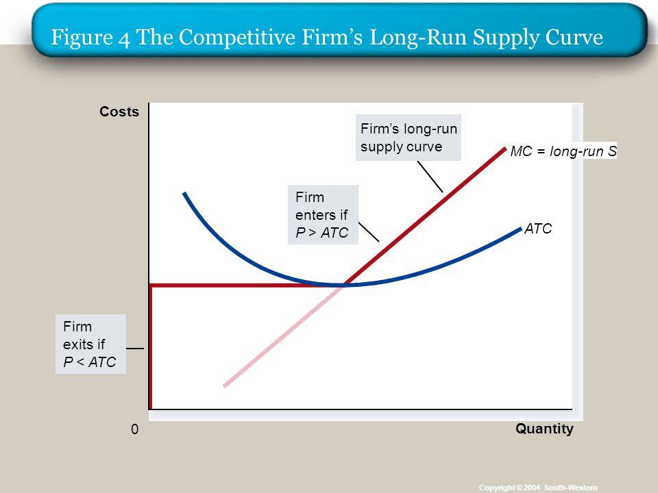 Kurva Penawaran Pasar Persaingan Sempurna Dalam jangka panjang kurva Penawaran Perusahaan kompetitif adalah bagian dari kurva biaya marjinal perusahaan yang terletak di atas biaya total rata-rata.
