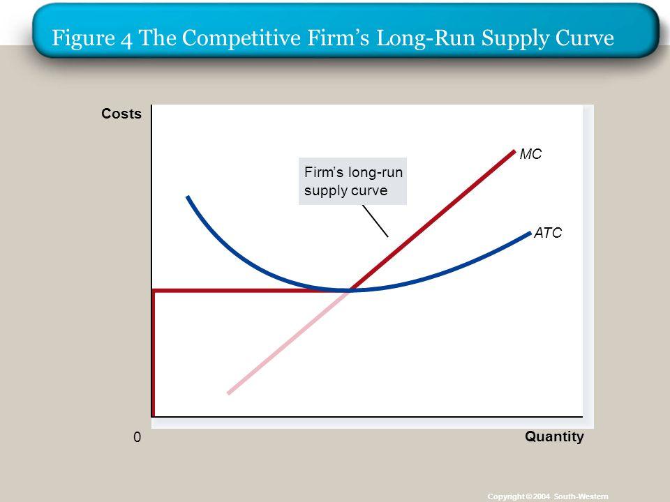 Kurva Penawaran Pasar Persaingan Sempurna Kurva Penawaran Jangka pendek Bagian dari kurva biaya marjinal yang terletak di atas biaya variabel rata-rata.