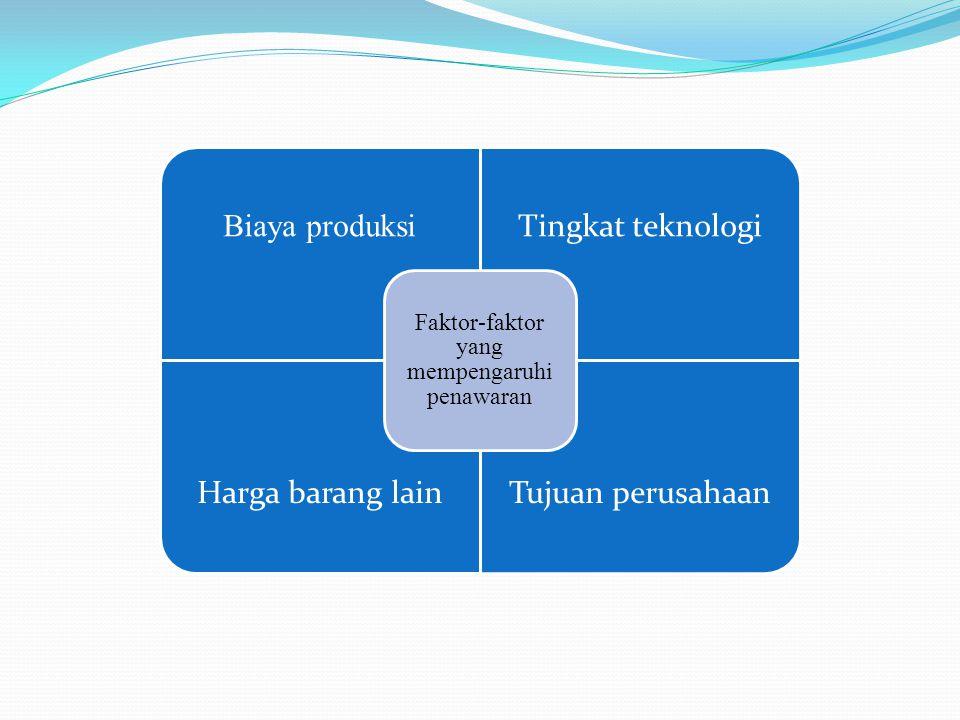Biaya produksi Tingkat teknologi Harga barang lainTujuan perusahaan Faktor-faktor yang mempengaruhi penawaran