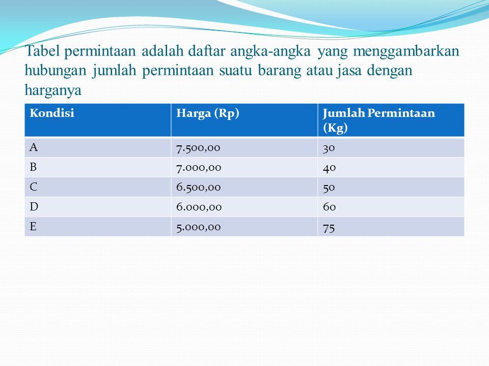 Tabel permintaan adalah daftar angka-angka yang menggambarkan hubungan jumlah permintaan suatu barang atau jasa dengan harganya KondisiHarga (Rp)Jumla