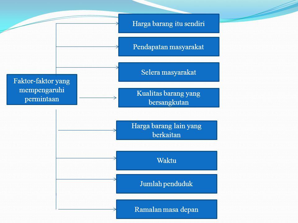Faktor-faktor yang mempengaruhi permintaan Harga barang itu sendiri Pendapatan masyarakat Selera masyarakat Kualitas barang yang bersangkutan Harga ba