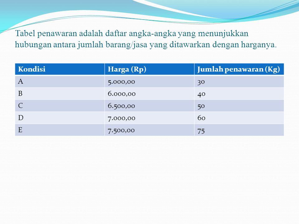 Tabel penawaran adalah daftar angka-angka yang menunjukkan hubungan antara jumlah barang/jasa yang ditawarkan dengan harganya. KondisiHarga (Rp)Jumlah