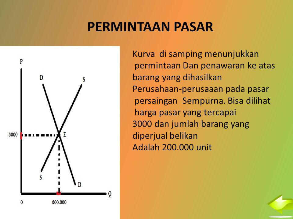 PERMINTAAN PASAR Kurva di samping menunjukkan permintaan Dan penawaran ke atas barang yang dihasilkan Perusahaan-perusaaan pada pasar persaingan Sempu