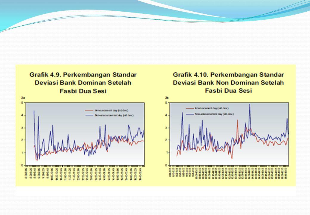 Dari keempat grafik tersebut di atas, kita juga dapat melihat perubahan pola pengaruh informasi pada pergerakan suku bunga setelah pemberlakuan Fasbi dual windows.