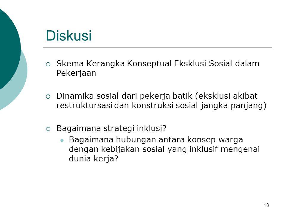Diskusi  Skema Kerangka Konseptual Eksklusi Sosial dalam Pekerjaan  Dinamika sosial dari pekerja batik (eksklusi akibat restruktursasi dan konstruksi sosial jangka panjang)  Bagaimana strategi inklusi.