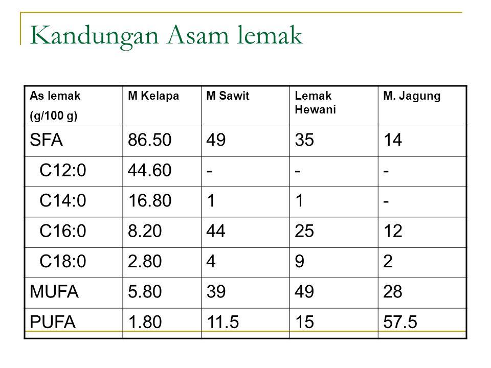 Kandungan Asam lemak As lemak (g/100 g) M KelapaM SawitLemak Hewani M. Jagung SFA86.50493514 C12:044.60--- C14:016.8011- C16:08.20442512 C18:02.80492