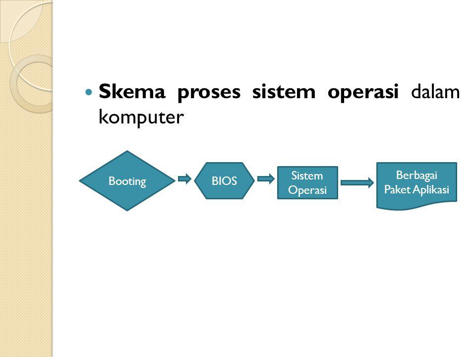 Skema proses sistem operasi dalam komputer Booting BIOS Sistem Operasi Berbagai Paket Aplikasi