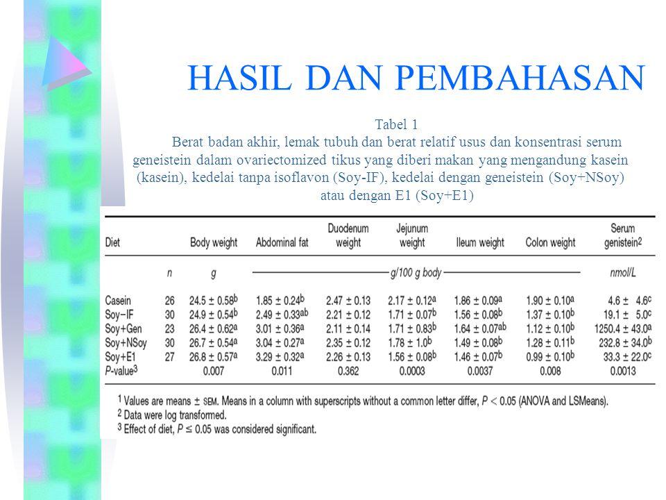 Tabel 1 Berat badan akhir, lemak tubuh dan berat relatif usus dan konsentrasi serum geneistein dalam ovariectomized tikus yang diberi makan yang mengandung kasein (kasein), kedelai tanpa isoflavon (Soy-IF), kedelai dengan geneistein (Soy+NSoy) atau dengan E1 (Soy+E1) HASIL DAN PEMBAHASAN