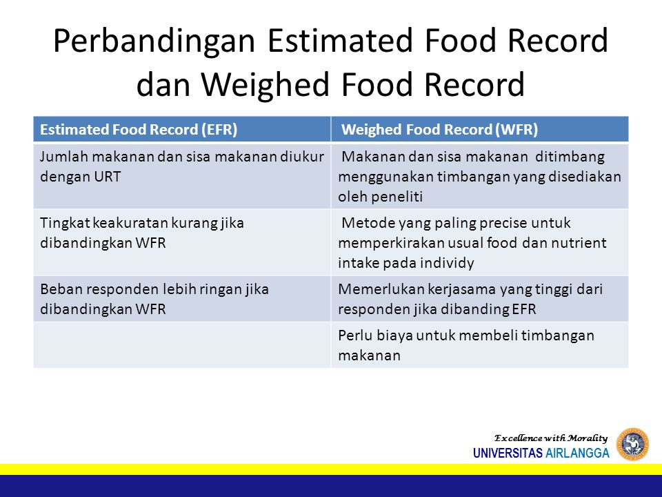 Perbandingan Estimated Food Record dan Weighed Food Record Estimated Food Record (EFR) Weighed Food Record (WFR) Jumlah makanan dan sisa makanan diuku