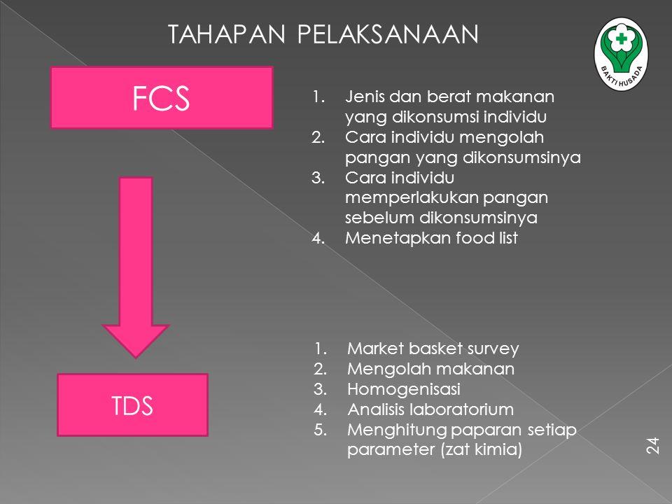 TAHAPAN PELAKSANAAN FCS TDS 1.Jenis dan berat makanan yang dikonsumsi individu 2.Cara individu mengolah pangan yang dikonsumsinya 3.Cara individu memp