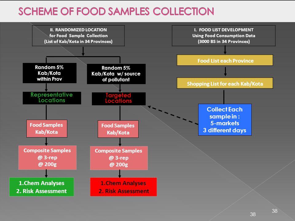 38 I. FOOD LIST DEVELOPMENT Using Food Consumption Data (3000 BS in 34 Provinces) Food List each Province Composite Samples @ 3-rep @ 200g Random 5% K