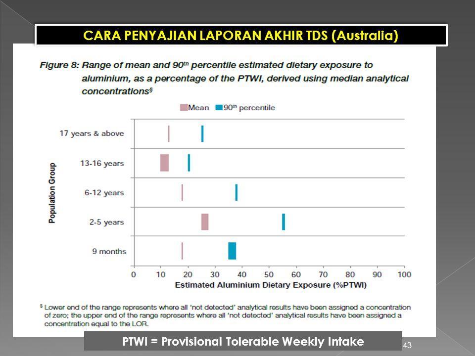 43 CARA PENYAJIAN LAPORAN AKHIR TDS (Australia) PTWI = Provisional Tolerable Weekly Intake