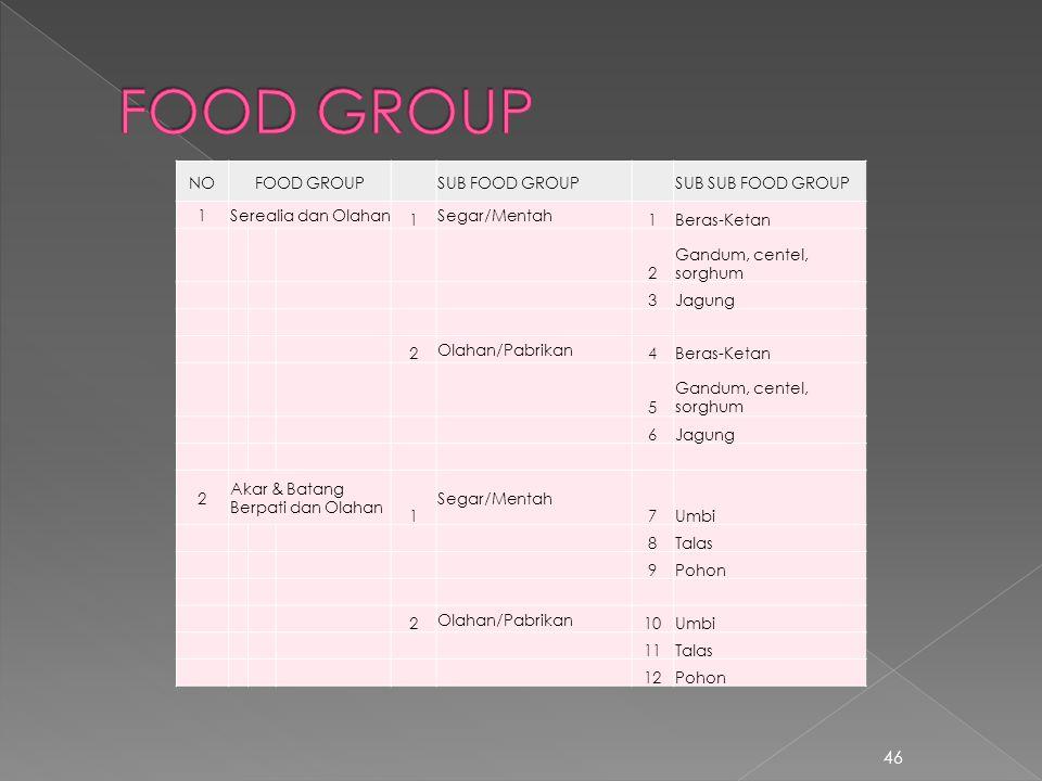 46 NOFOOD GROUPSUB FOOD GROUPSUB SUB FOOD GROUP 1Serealia dan Olahan 1 Segar/Mentah 1Beras-Ketan 2 Gandum, centel, sorghum 3Jagung 2 Olahan/Pabrikan 4