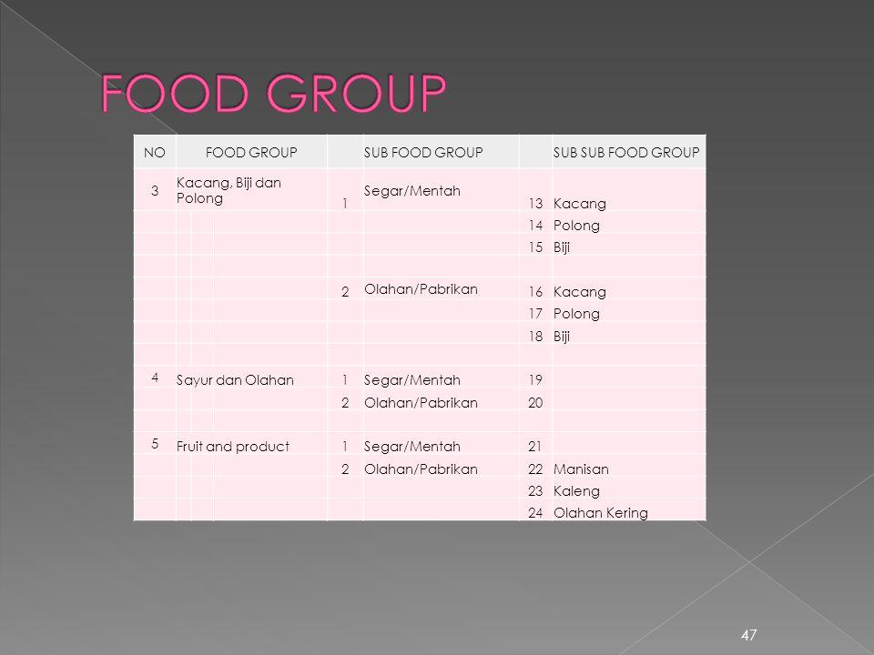47 NOFOOD GROUPSUB FOOD GROUPSUB SUB FOOD GROUP 3 Kacang, Biji dan Polong 1 Segar/Mentah 13Kacang 14Polong 15Biji 2 Olahan/Pabrikan 16Kacang 17Polong