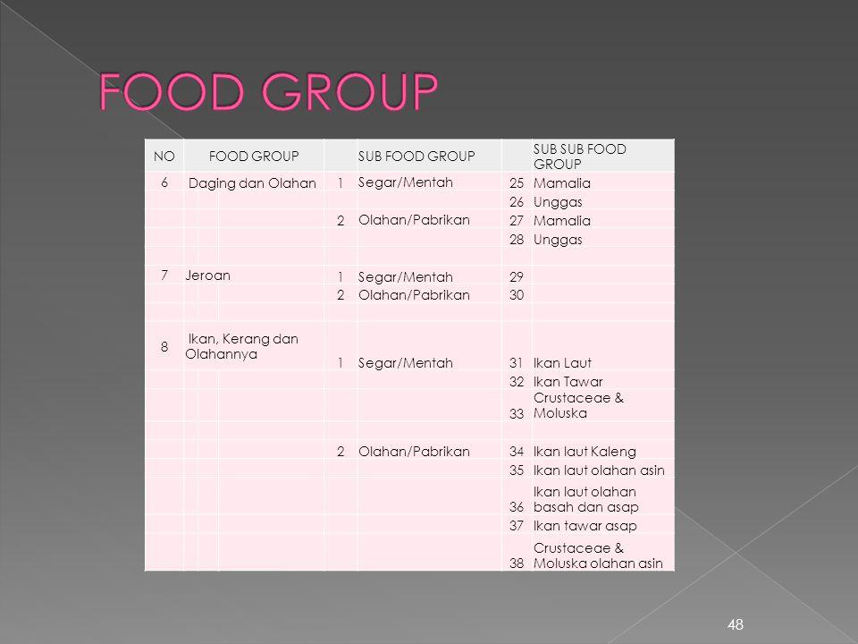 48 NOFOOD GROUPSUB FOOD GROUP SUB SUB FOOD GROUP 6 Daging dan Olahan1 Segar/Mentah 25Mamalia 26Unggas 2 Olahan/Pabrikan 27Mamalia 28Unggas 7Jeroan 1Se