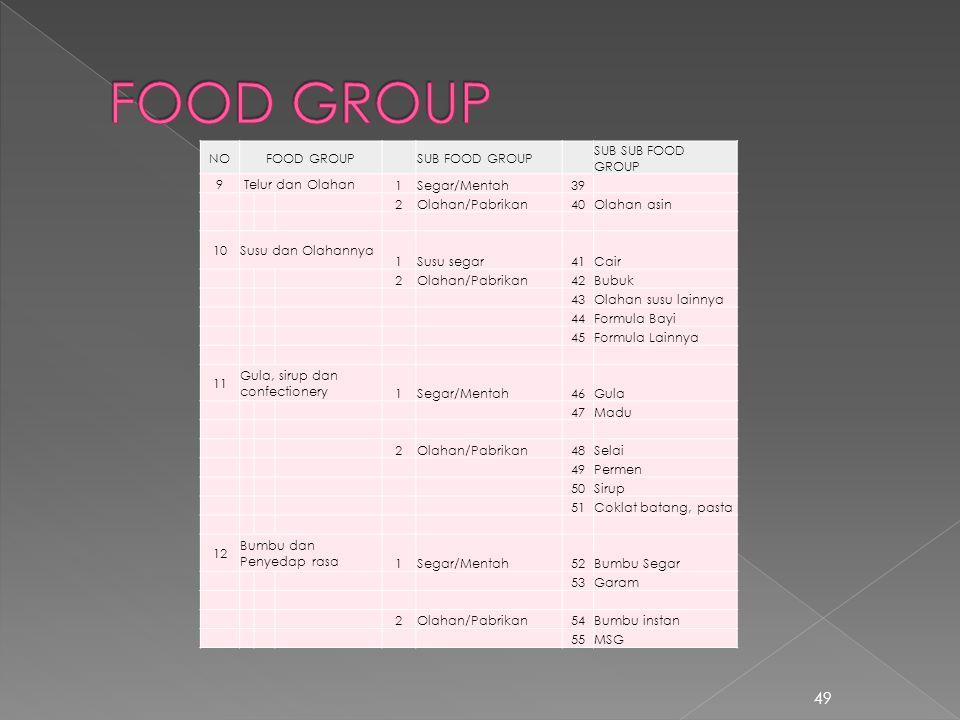 49 NOFOOD GROUPSUB FOOD GROUP SUB SUB FOOD GROUP 9 Telur dan Olahan 1Segar/Mentah39 2Olahan/Pabrikan40Olahan asin 10Susu dan Olahannya 1Susu segar41Ca