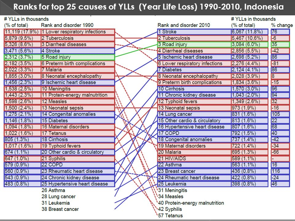 Ranks for top 25 causes of YLLs (Year Life Loss) 1990-2010, Indonesia 7