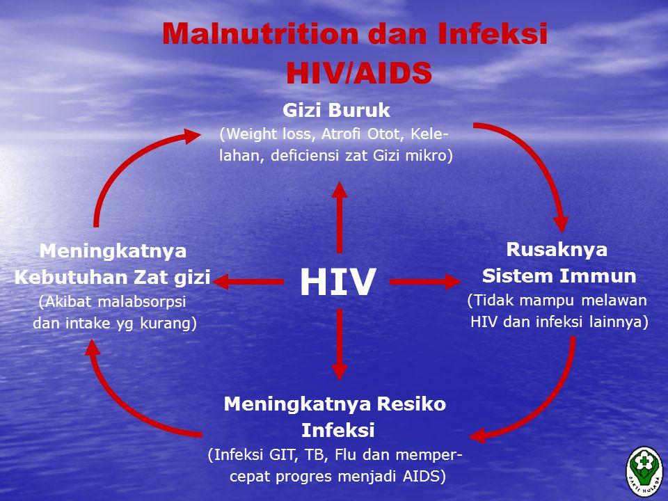 HIV Gizi Buruk (Weight loss, Atrofi Otot, Kele- lahan, deficiensi zat Gizi mikro) Rusaknya Sistem Immun (Tidak mampu melawan HIV dan infeksi lainnya) Meningkatnya Resiko Infeksi (Infeksi GIT, TB, Flu dan memper- cepat progres menjadi AIDS) Meningkatnya Kebutuhan Zat gizi (Akibat malabsorpsi dan intake yg kurang) Malnutrition dan Infeksi HIV/AIDS