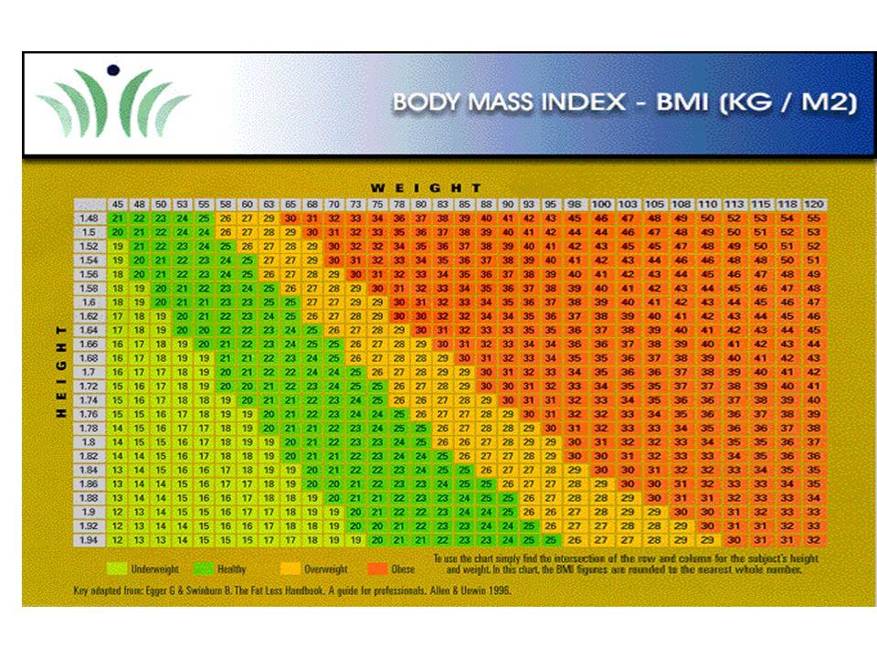 Klasifikasi BMI Menurut WHO (1998) KategoriBMI (kg/m 2 )Resiko Comorbiditas Underweight< 18.5Rendah (tetapi resiko terhadap masalah-masalah klinis lai