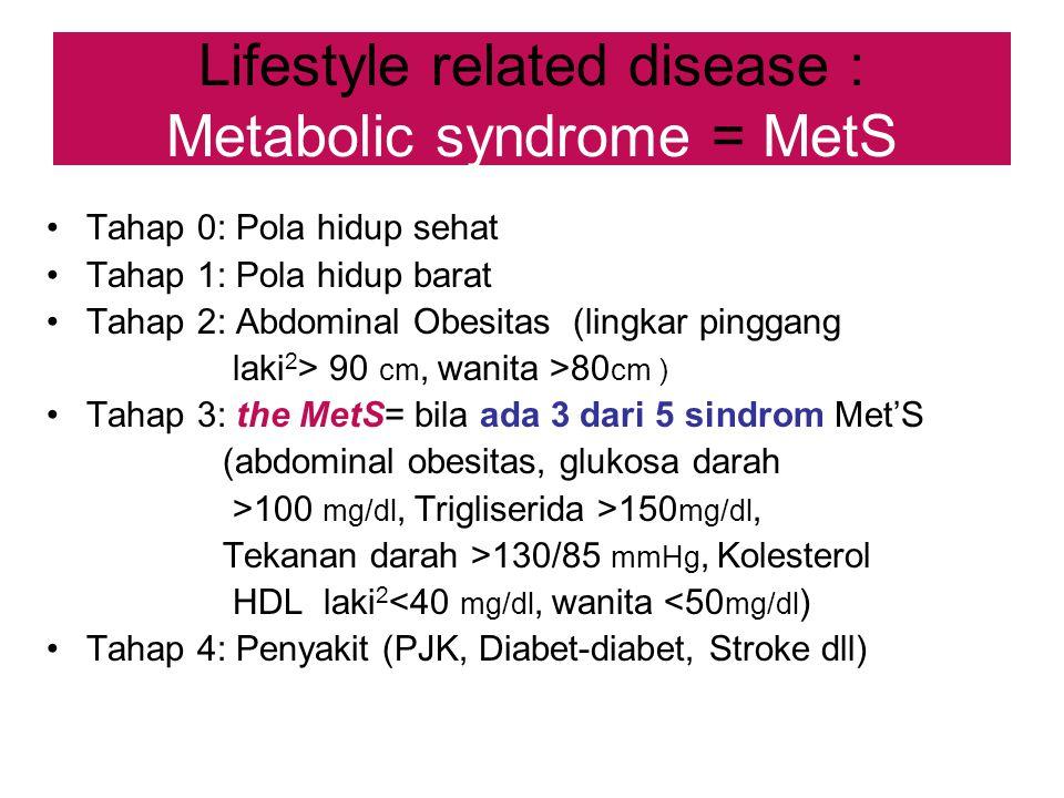 Lifestyle related disease : Metabolic syndrome = MetS Tahap 0: Pola hidup sehat Tahap 1: Pola hidup barat Tahap 2: Abdominal Obesitas (lingkar pinggang laki 2 > 90 cm, wanita >80 cm ) Tahap 3: the MetS= bila ada 3 dari 5 sindrom Met'S (abdominal obesitas, glukosa darah >100 mg/dl, Trigliserida >150 mg/dl, Tekanan darah >130/85 mmHg, Kolesterol HDL laki 2 <40 mg/dl, wanita <50 mg/dl ) Tahap 4: Penyakit (PJK, Diabet-diabet, Stroke dll)