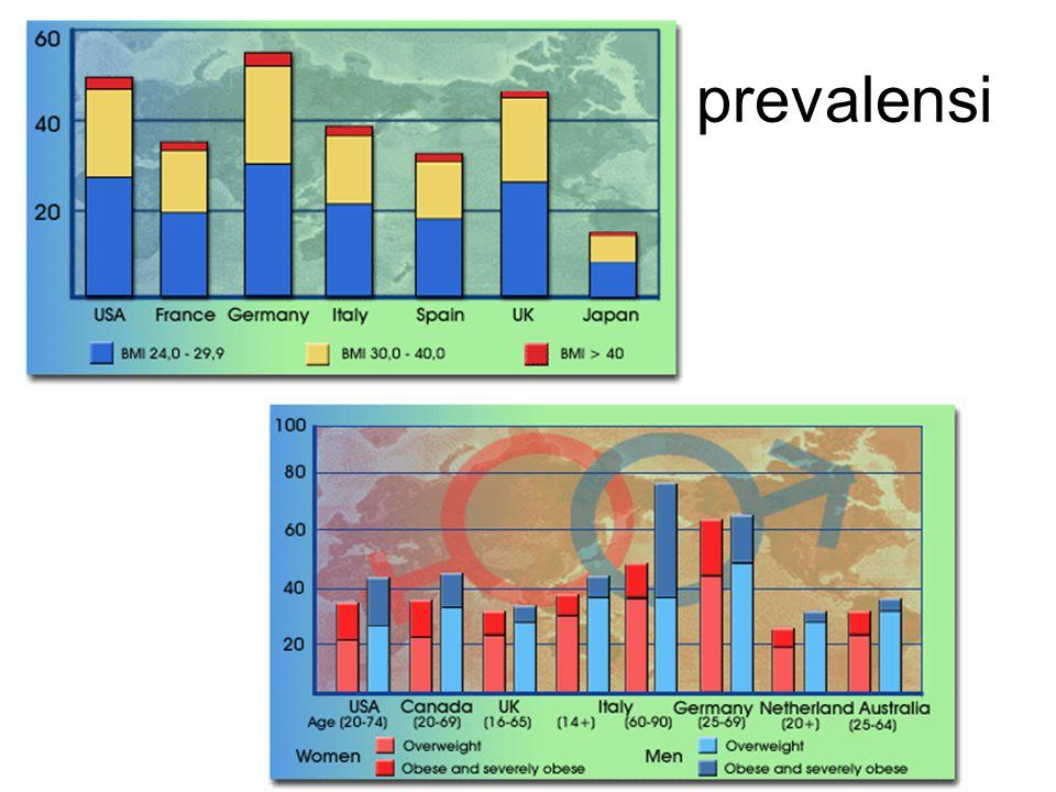 prevalensi Kejadian obesitas di negara-negara maju Eropa, USA, dan Australia telah mencapai tingkatan epidemi. Prevalensi overweight dan obesitas meni