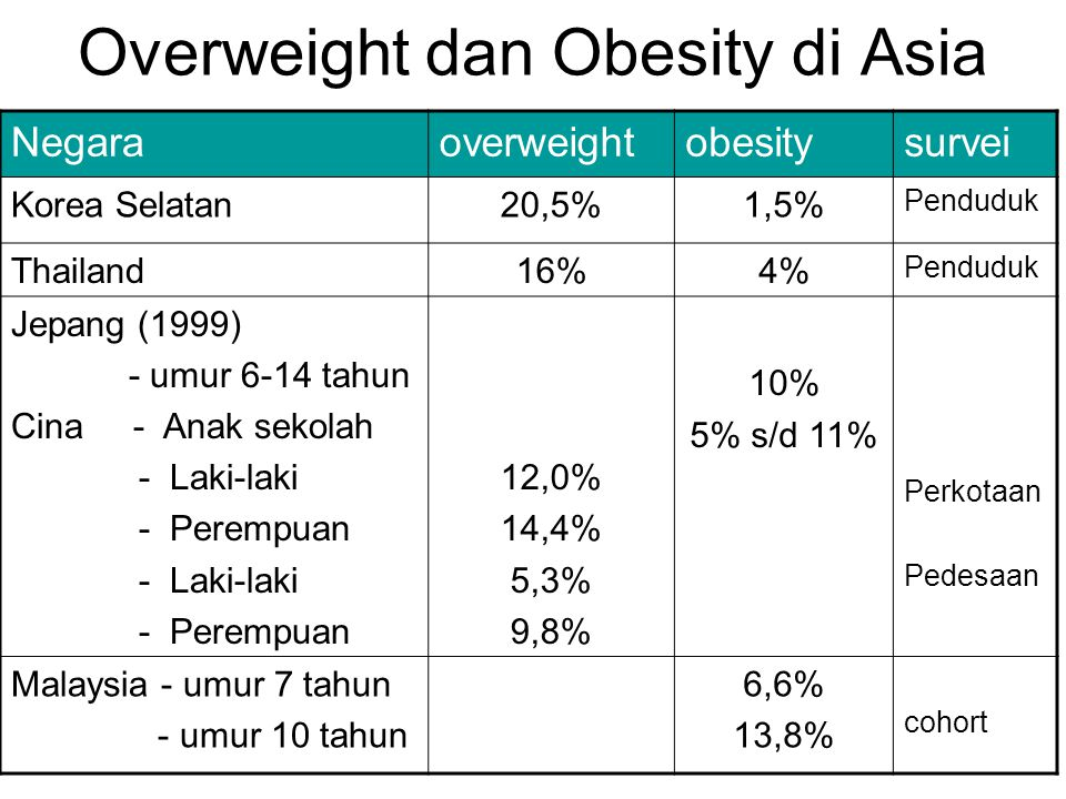 Overweight dan Obesity di Asia Negaraoverweightobesitysurvei Korea Selatan20,5%1,5% Penduduk Thailand16%4% Penduduk Jepang (1999) - umur 6-14 tahun Cina - Anak sekolah - Laki-laki - Perempuan - Laki-laki - Perempuan 12,0% 14,4% 5,3% 9,8% 10% 5% s/d 11% Perkotaan Pedesaan Malaysia - umur 7 tahun - umur 10 tahun 6,6% 13,8% cohort