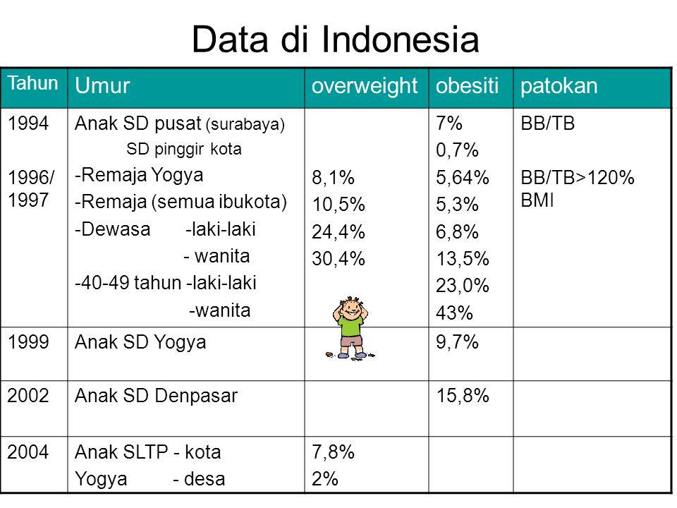 Data di Indonesia Tahun Umuroverweightobesitipatokan 1994 1996/ 1997 Anak SD pusat (surabaya) SD pinggir kota -Remaja Yogya -Remaja (semua ibukota) -Dewasa -laki-laki - wanita -40-49 tahun -laki-laki -wanita 8,1% 10,5% 24,4% 30,4% 7% 0,7% 5,64% 5,3% 6,8% 13,5% 23,0% 43% BB/TB BB/TB>120% BMI 1999Anak SD Yogya9,7% 2002Anak SD Denpasar15,8% 2004Anak SLTP - kota Yogya - desa 7,8% 2%